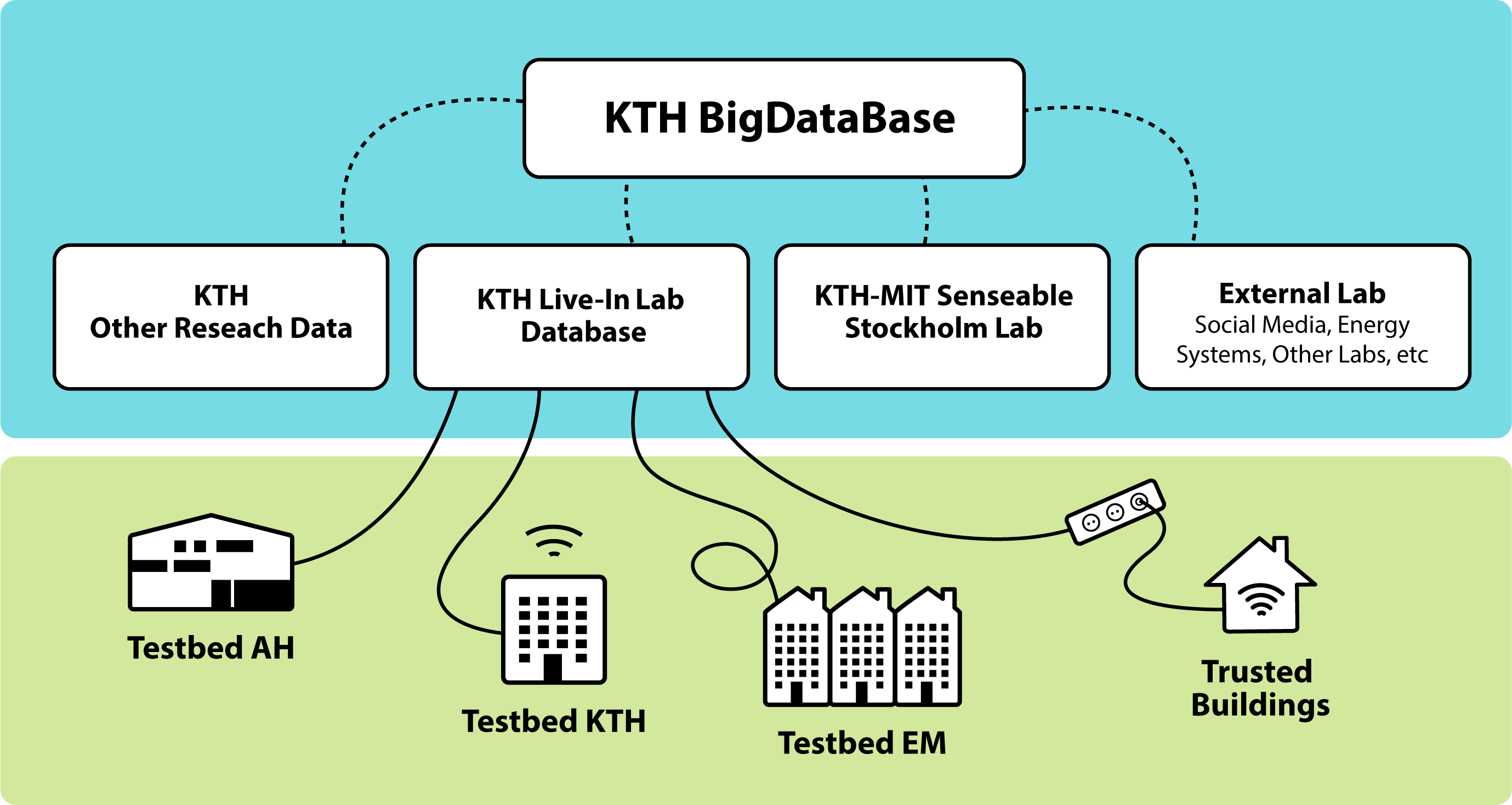 Overview of test infrastructur KTH Live-In Lab, illustration